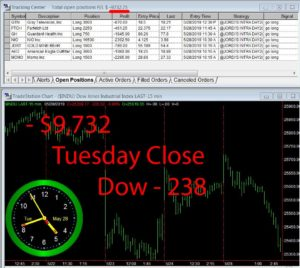 STATS-5-28-19-300x268 Tuesday May 28, 2019, Today Stock Market