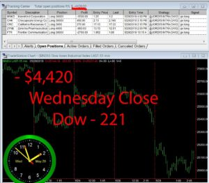 STATS-5-29-19-300x263 Wednesday May 29, 2019, Today Stock Market