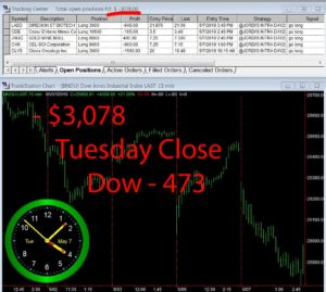STATS-5-7-19-300x269 Tuesday May 7, 2019, Today Stock Market