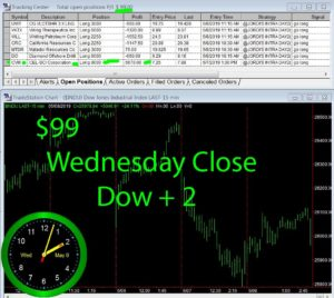 STATS-5-8-19-300x268 Wednesday May 8, 2019, Today Stock Market