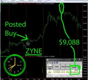 ZYNE-1-300x275 Monday May 20, 2019, Today Stock Market