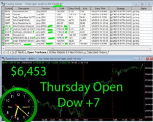 1stats930-June-6-19-300x240 Thursday June 6, 2019, Today Stock Market