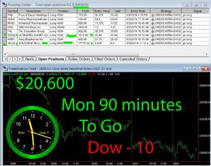 90-min-TOGO-300x236 Monday June 3, 2019, Today Stock Market