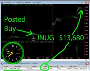 JNUG-1-300x236 Tuesday June 4, 2019, Today Stock Market