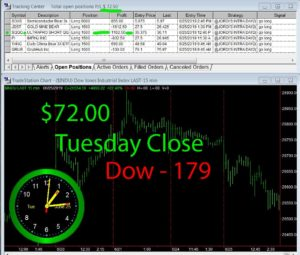 STATS-6-25-19-300x255 Tuesday June 25, 2019, Today Stock Market