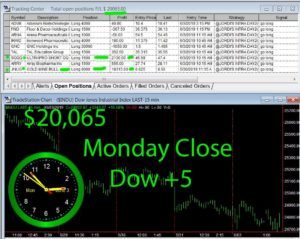 STATS-6-3-19-300x239 Monday June 3, 2019, Today Stock Market