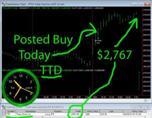 TTD-300x234 Tuesday June 4, 2019, Today Stock Market