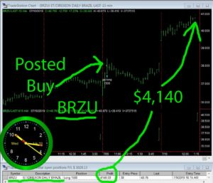 BRZU-300x257 Wednesday July 10, 2019, Today Stock Market