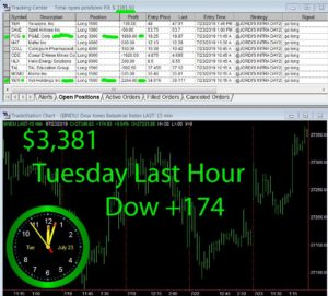 LAST-HOUR-1-300x271 Tuesday July 23, 2019, Today Stock Market