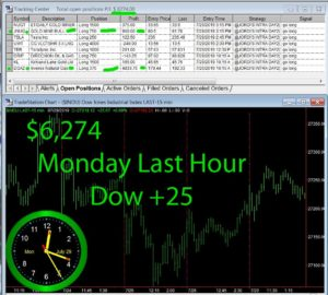 LAST-HOUR-3-300x270 Monday July 29, 2019, Today Stock Market