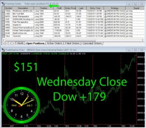 STATS-7-3-19-300x263 Wednesday July 03, 2019, Today Stock Market