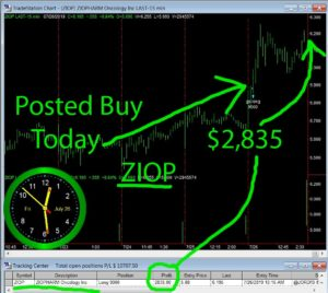 ZIOP-300x268 Friday July 26, 2019, Today Stock Market