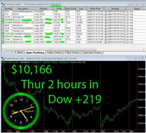 2-hours-in-300x274 Thursday August 8, 2019, Today Stock Market