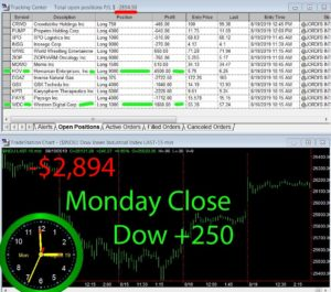 STATS-8-19-19-300x265 Monday August 19, 2019, Today Stock Market