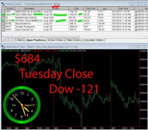 STATS-8-27-19-300x263 Tuesday August 27, 2019, Today Stock Market