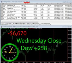 STATS-8-28-19-300x261 Wednesday August 28, 2019, Today Stock Market
