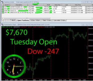 1stats930-SEPTEMBER-3-19-1-1-300x262 Tuesday September 3, 2019, Today Stock Market