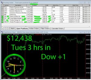 3-hours-in-1-300x264 Tuesday September 10, 2019, Today Stock Market