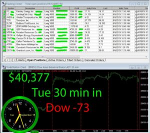 30-min-in-1-300x266 Tuesday September 10, 2019, Today Stock Market