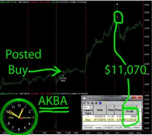 AKBA-1-300x265 Wednesday September 11, 2019, Today Stock Market