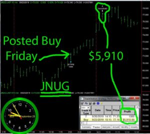 JNUG-300x268 Monday September 23, 2019, Today Stock Market