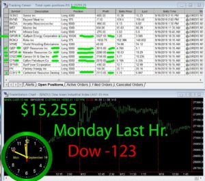 LAST-HOUR-1-300x265 Monday September 16, 2019, Today Stock Market