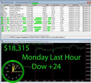 LAST-HOUR-300x275 Monday September 9, 2019, Today Stock Market