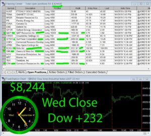 STATS-9-4-19-300x269 Wednesday September 4, 2019, Today Stock Market