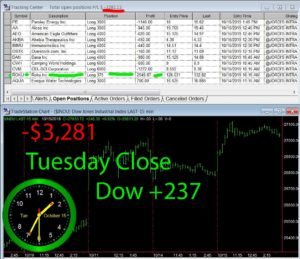 STATS-10-15-19-300x259 Tuesday October 15, 2019, Today Stock Market