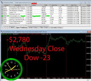 STATS-10-16-19-300x267 Wednesday October 16, 2019, Today Stock Market