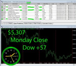 STATS-10-21-19-300x261 Monday October 21, 2019, Today Stock Market