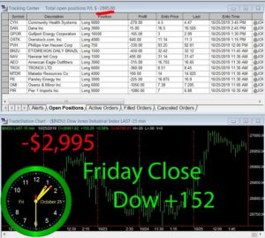STATS-10-25-19-300x269 Friday October 25, 2019, Today Stock Market