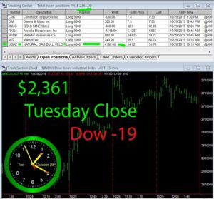 STATS-10-29-19-300x279 Tuesday October 29, 2019, Today Stock Market