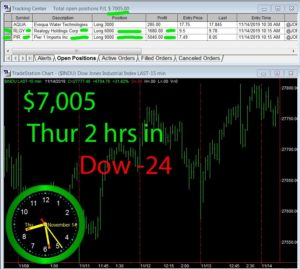 2-hours-in-300x269 Thursday November 15, 2019, Today Stock Market