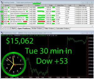 30-min-in-300x253 Tuesday November 5, 2019, Today Stock Market