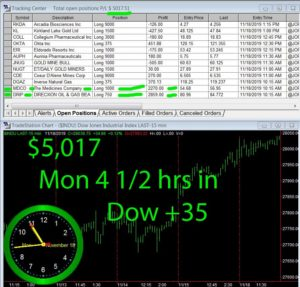 4-1-2-hours-in-300x287 Monday November 18, 2019, Today Stock Market