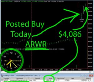 ARWR-300x262 Monday November 25, 2019, Today Stock Market