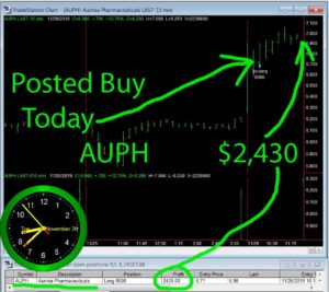 AUPH-300x267 Tuesday November 26, 2019, Today Stock Market