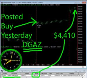 DGAZ-1-300x269 Tuesday November 26, 2019, Today Stock Market