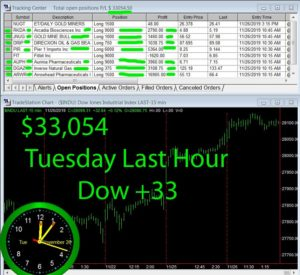 LAST-HOUR-1-300x275 Tuesday November 26, 2019, Today Stock Market