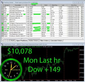 LAST-HOUR-300x287 Monday November 25, 2019, Today Stock Market