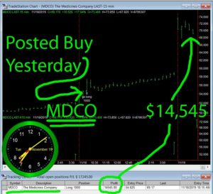 MDCO-1-300x273 Tuesday November 19, 2019, Today Stock Market