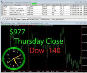STATS-10-31-19-300x253 Thursday October 31, 2019, Today Stock Market
