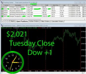 STATS-11-12-19-300x259 Tuesday November 12, 2019, Today Stock Market
