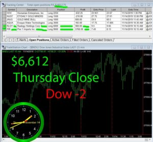 STATS-11-14-19-300x278 Thursday November 15, 2019, Today Stock Market