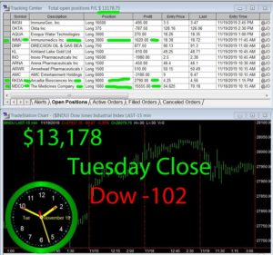 STATS-11-19-19-300x281 Tuesday November 19, 2019, Today Stock Market
