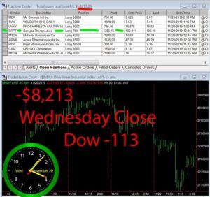 STATS-11-20-19-300x282 Wednesday November 20, 2019, Today Stock Market