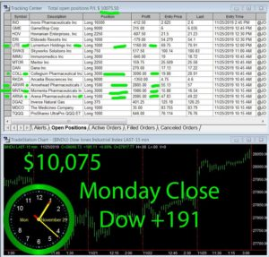 STATS-11-25-19-300x287 Monday November 25, 2019, Today Stock Market