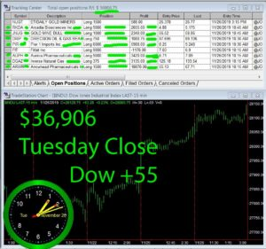 STATS-11-26-19-300x281 Tuesday November 26, 2019, Today Stock Market