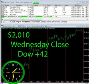 STATS-11-27-19b-300x283 Wednesday November 27, 2019, Today Stock Market